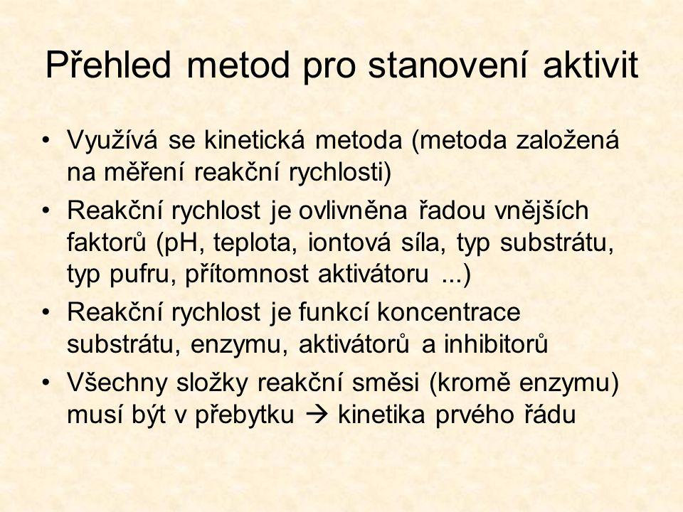 Přehled metod pro stanovení aktivit
