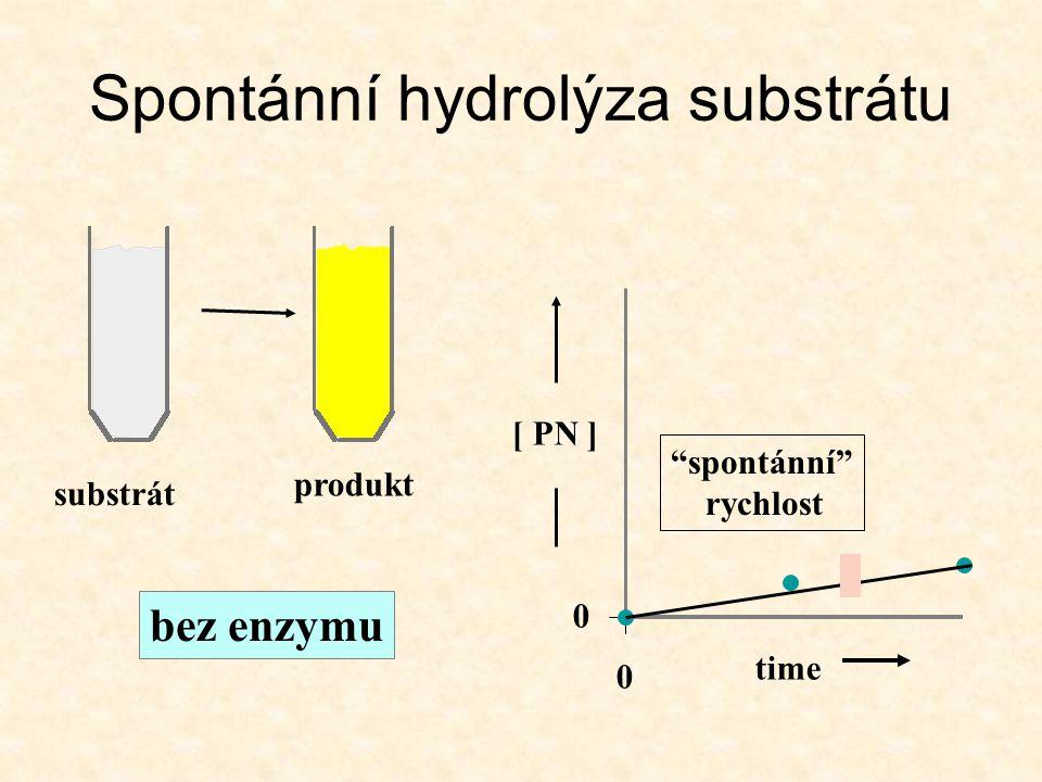 Spontánní hydrolýza substrátu