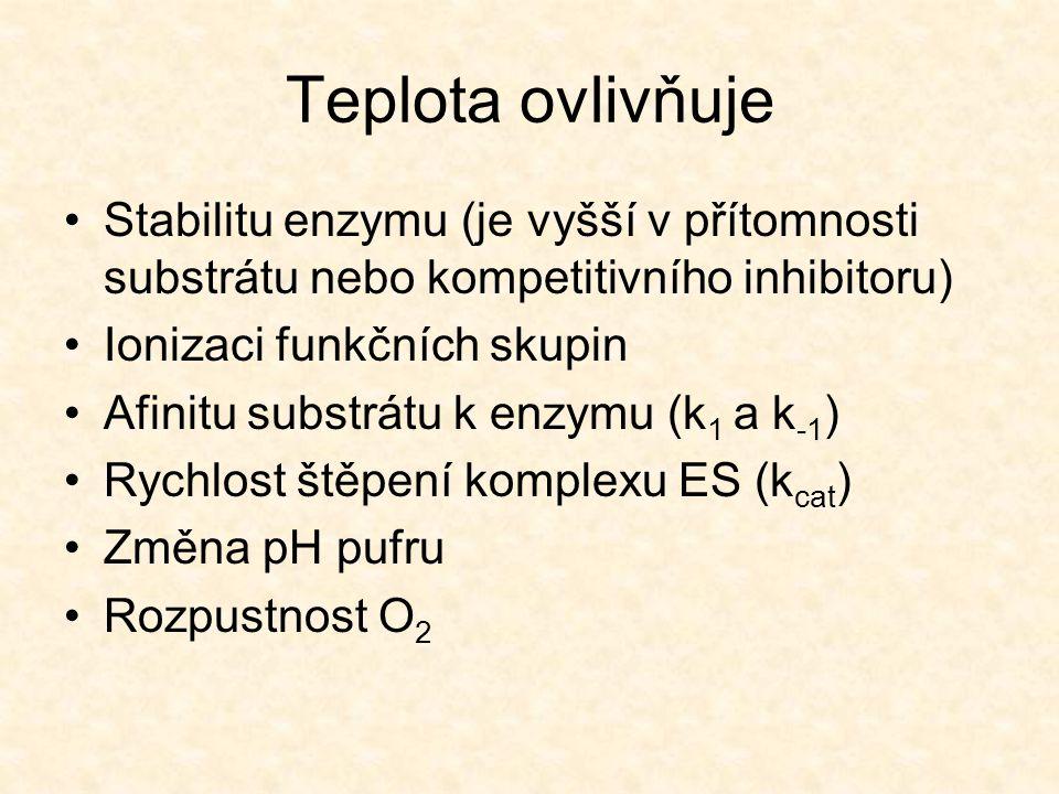 Teplota ovlivňuje Stabilitu enzymu (je vyšší v přítomnosti substrátu nebo kompetitivního inhibitoru)