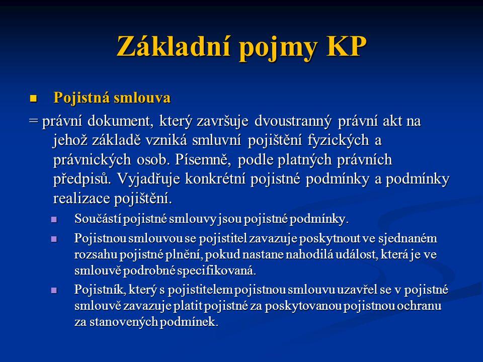 Základní pojmy KP Pojistná smlouva