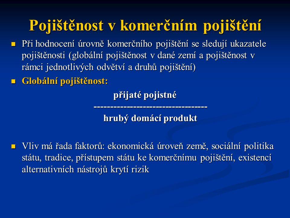 Pojištěnost v komerčním pojištění