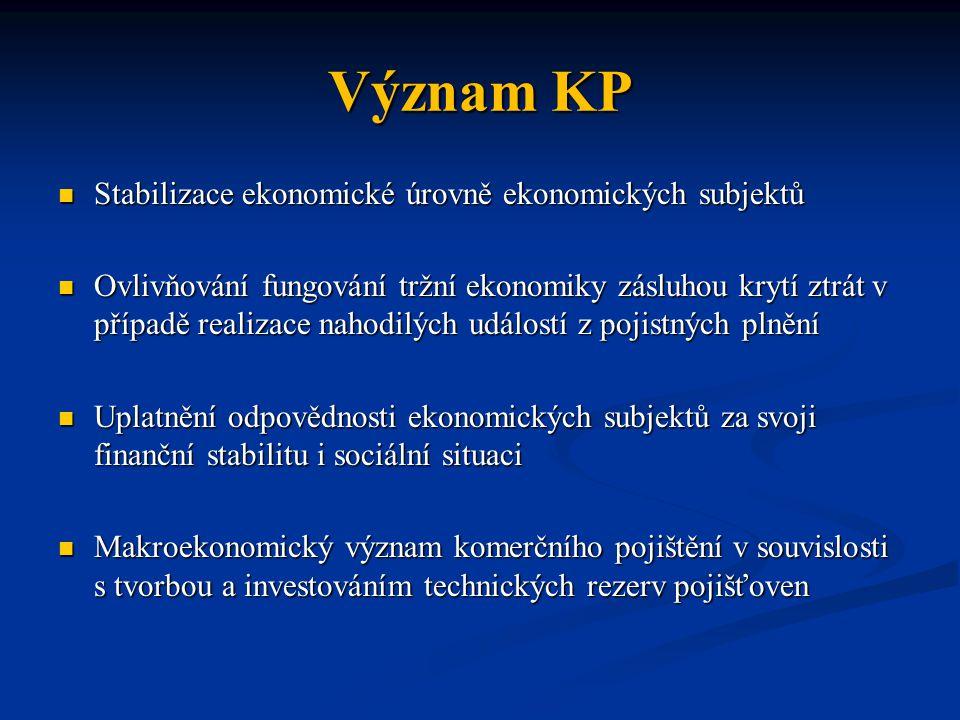 Význam KP Stabilizace ekonomické úrovně ekonomických subjektů