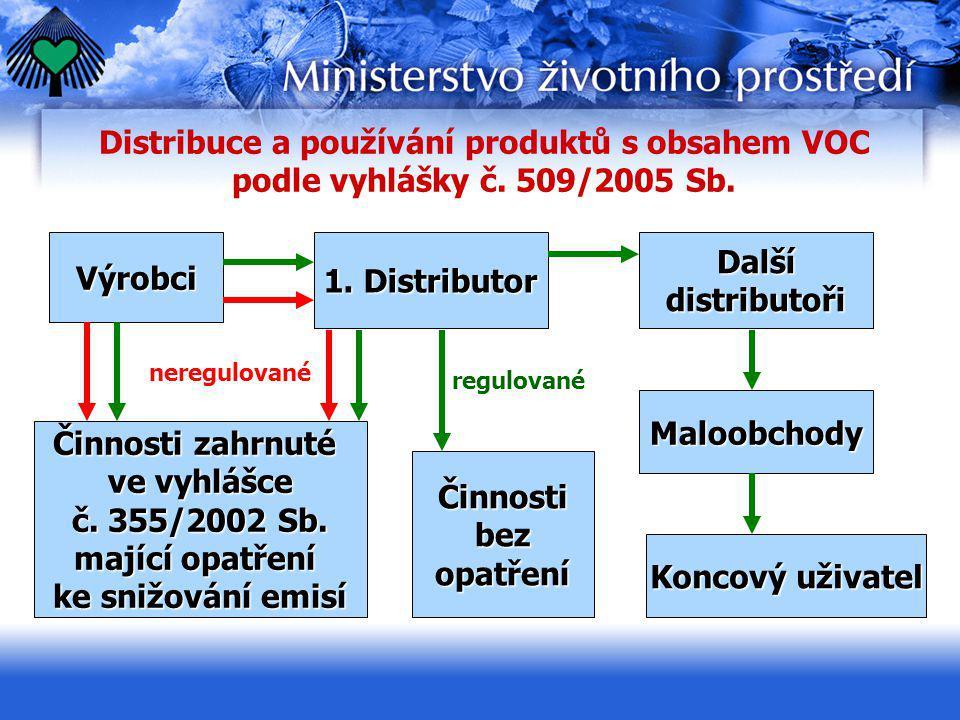 Distribuce a používání produktů s obsahem VOC podle vyhlášky č