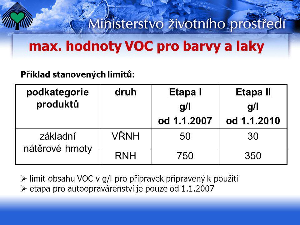 max. hodnoty VOC pro barvy a laky podkategorie produktů