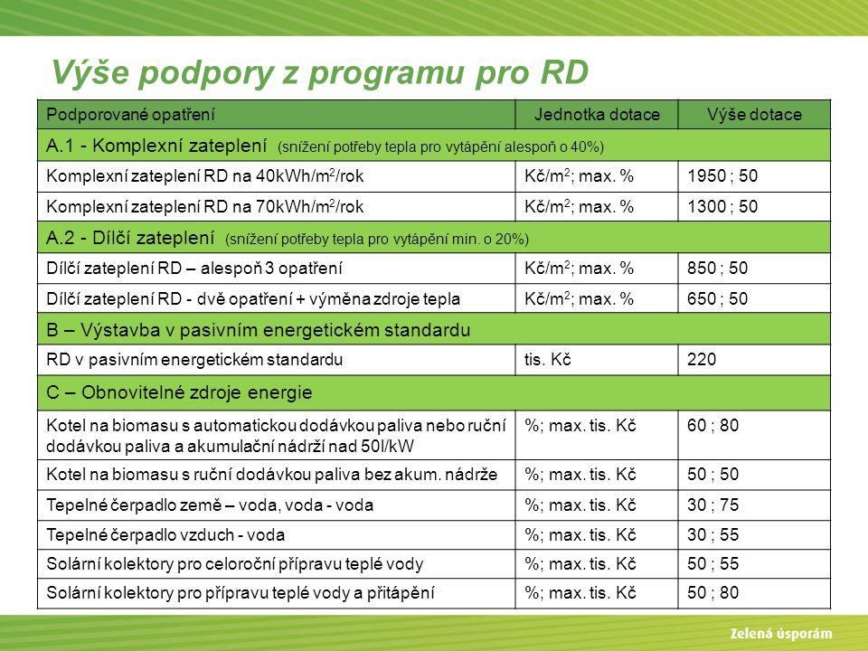 Výše podpory z programu pro RD