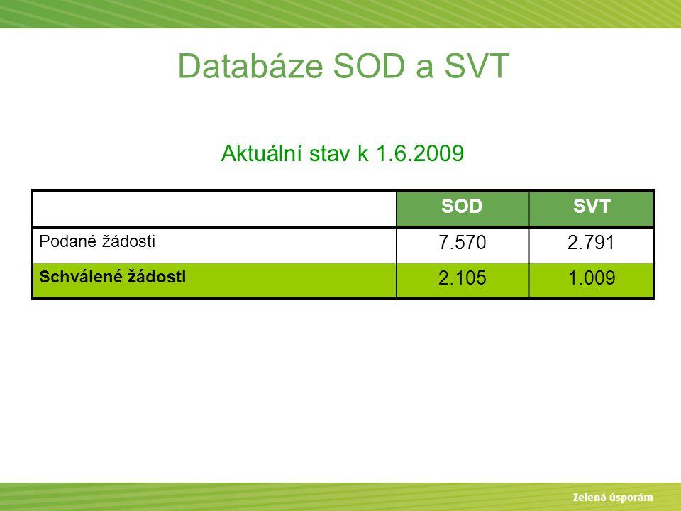 Databáze SOD a SVT Aktuální stav k 1.6.2009 SOD SVT 7.570 2.791 2.105