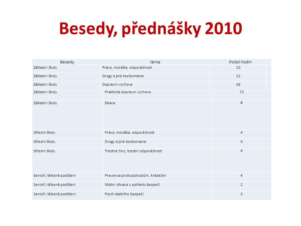 Besedy, přednášky 2010 Besedy téma Počet hodin Základní školy