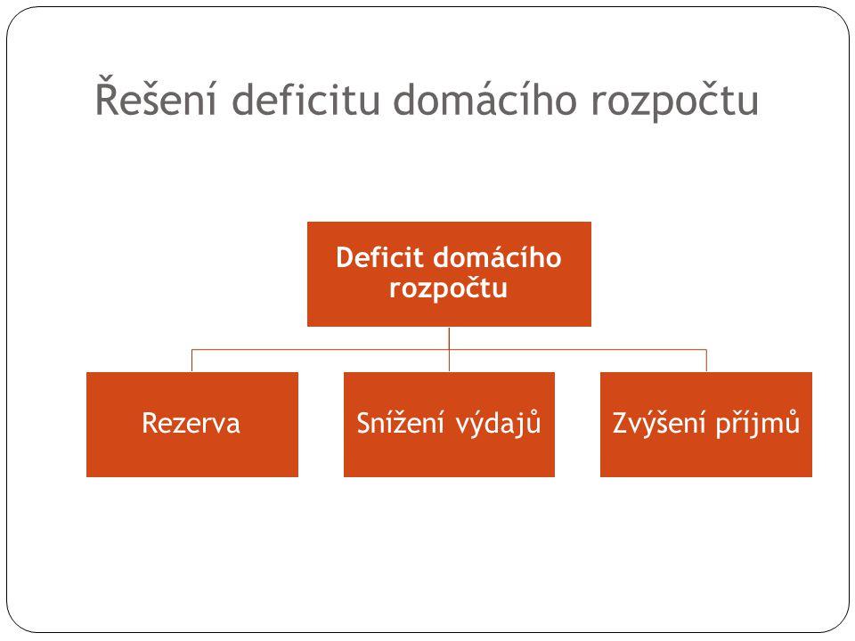 Řešení deficitu domácího rozpočtu