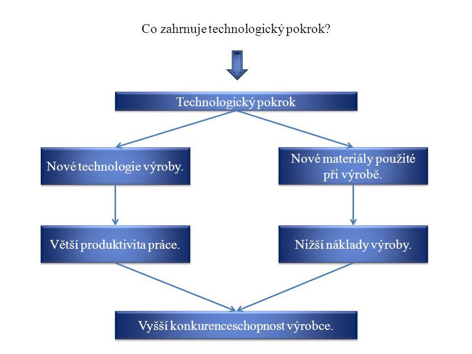 Co zahrnuje technologický pokrok