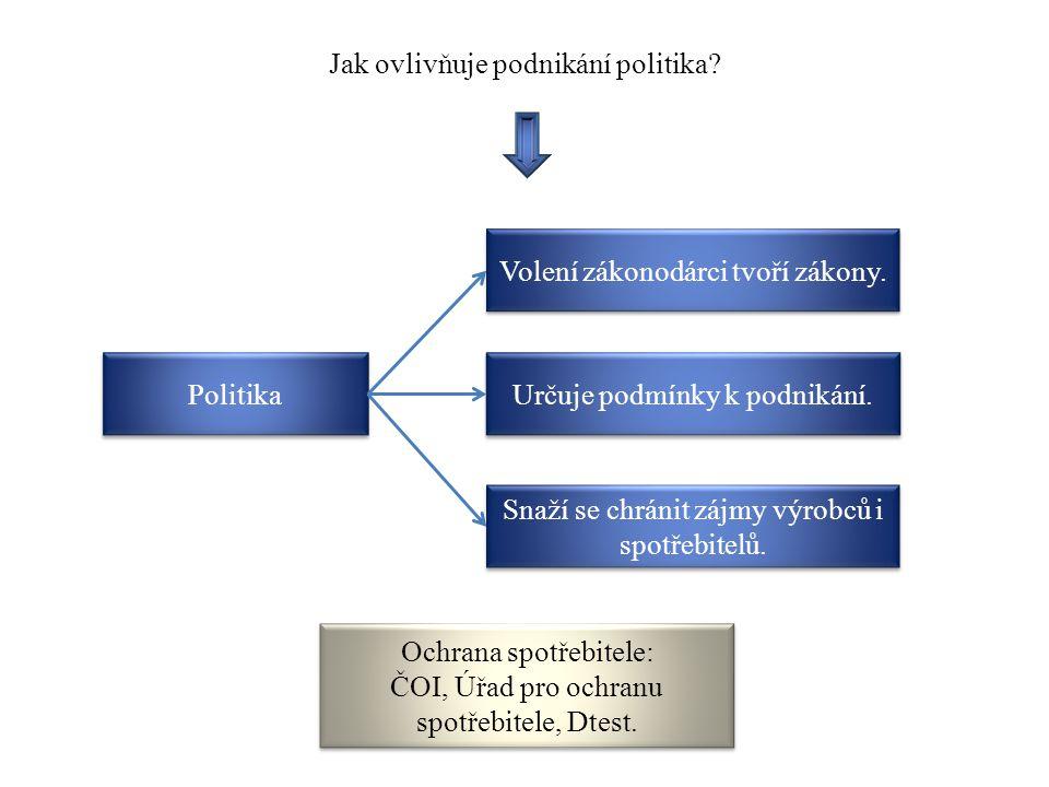 Jak ovlivňuje podnikání politika