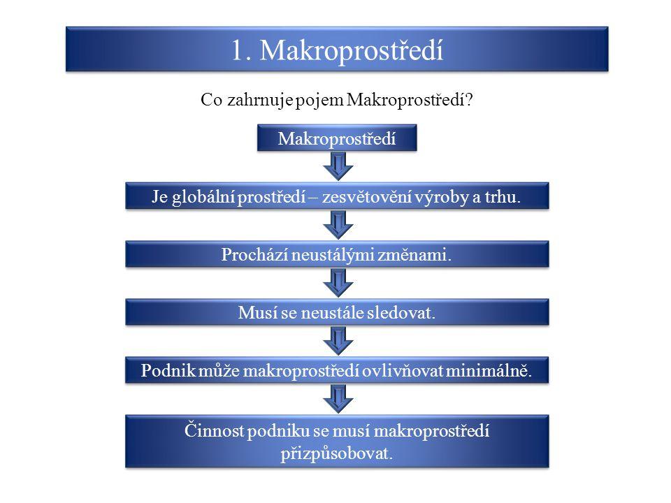 1. Makroprostředí Co zahrnuje pojem Makroprostředí Makroprostředí