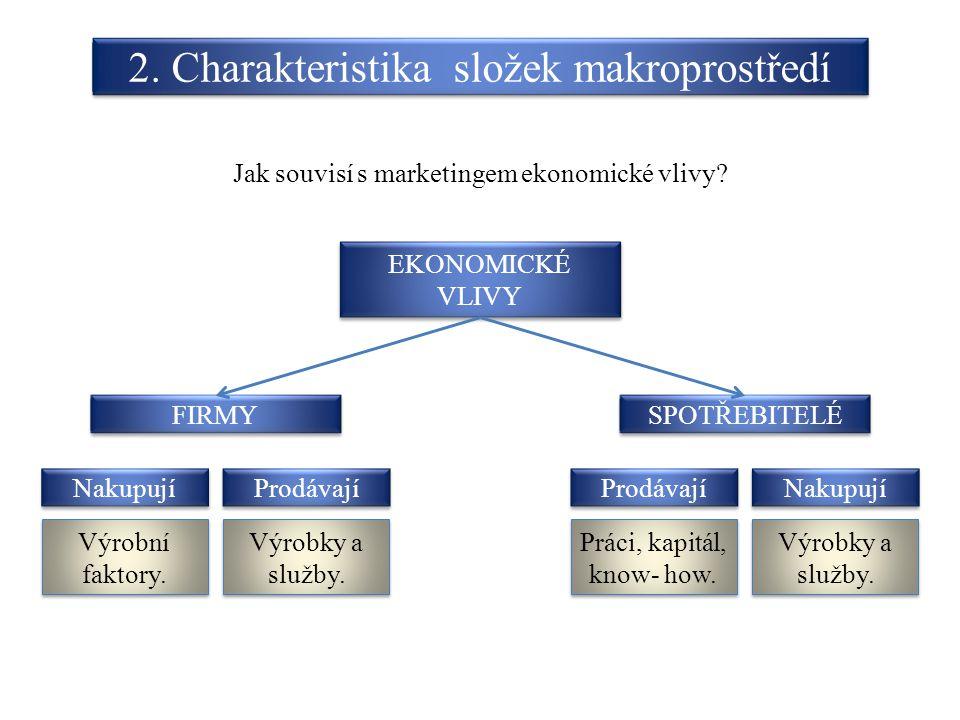 2. Charakteristika složek makroprostředí