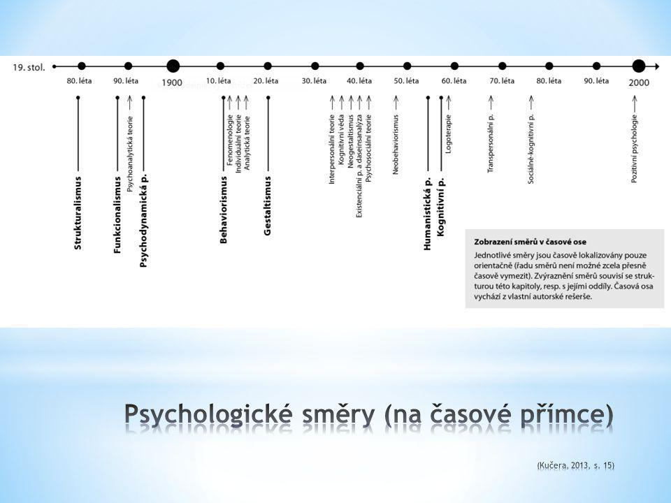 Psychologické směry (na časové přímce) (Kučera, 2013, s. 15)
