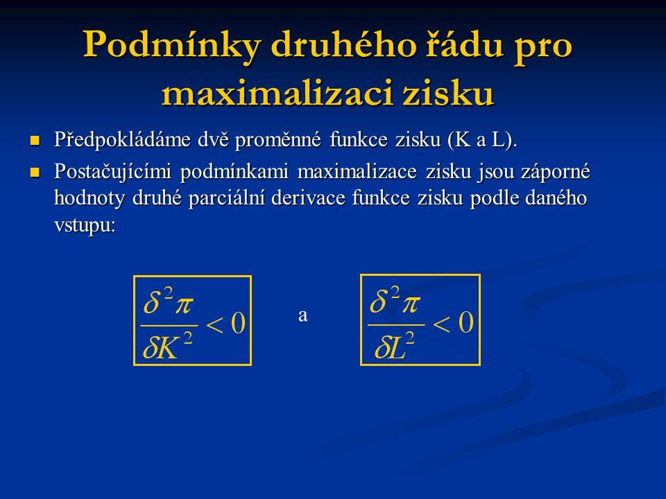 Podmínky druhého řádu pro maximalizaci zisku