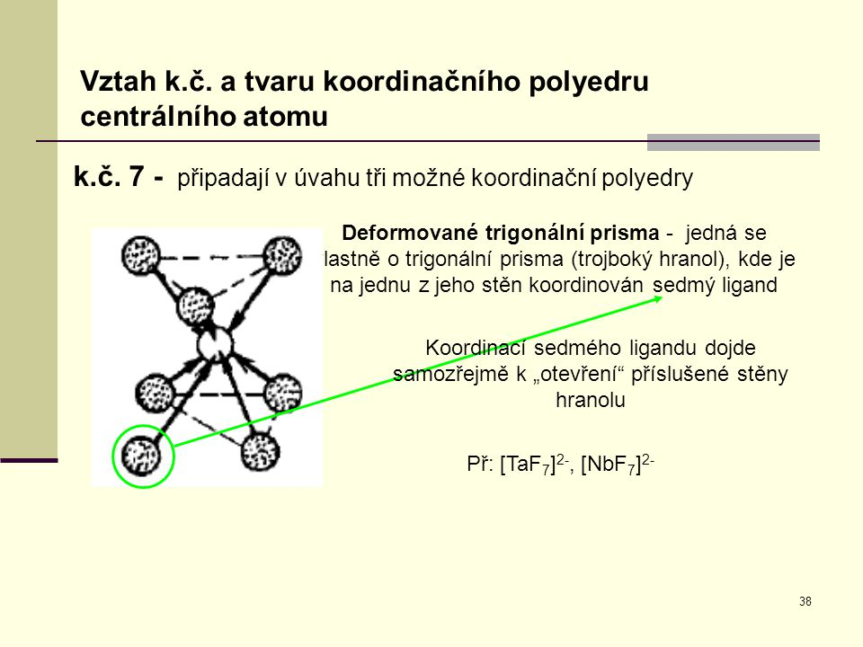 Vztah k.č. a tvaru koordinačního polyedru centrálního atomu