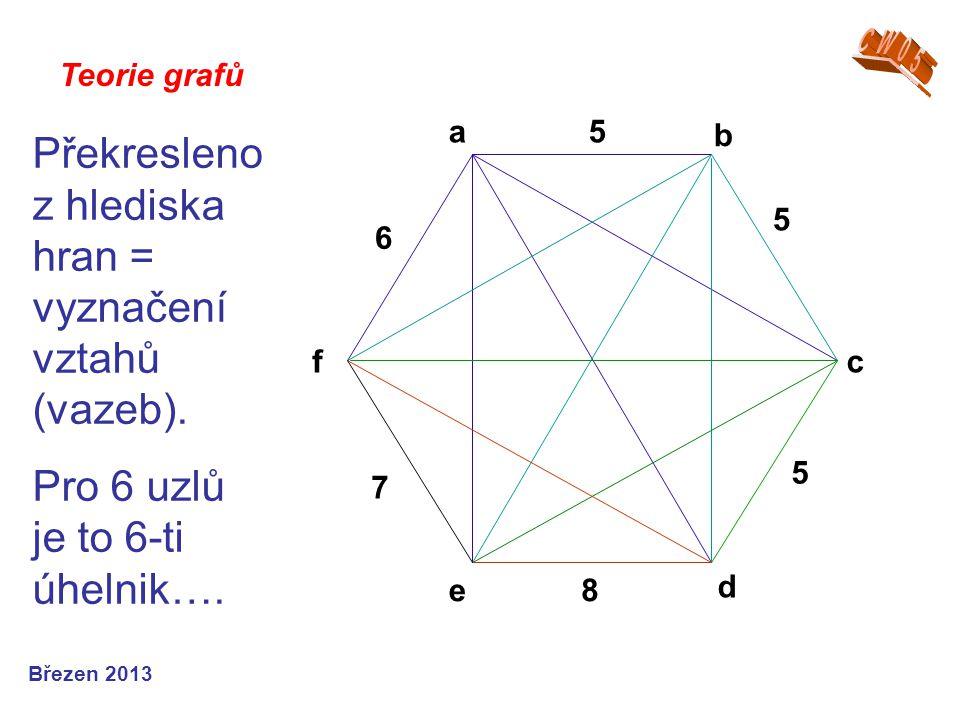 Překresleno z hlediska hran = vyznačení vztahů (vazeb).
