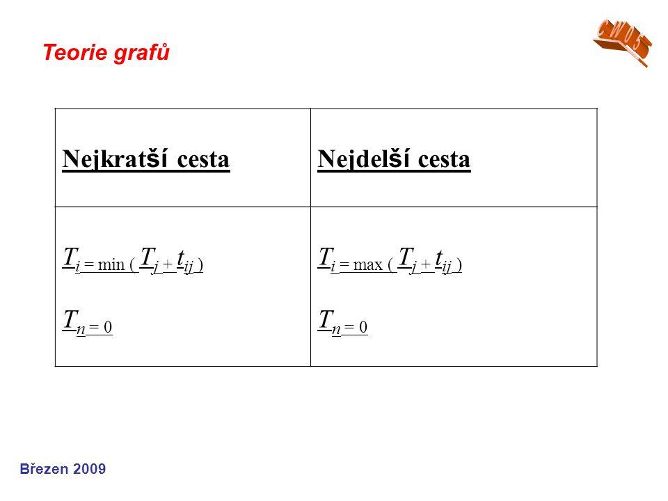 Nejkratší cesta Nejdelší cesta Ti = min ( Tj + tij ) Tn = 0