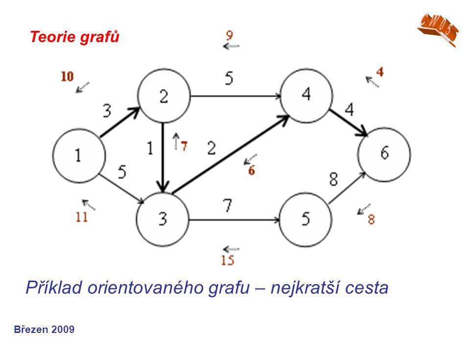 Příklad orientovaného grafu – nejkratší cesta