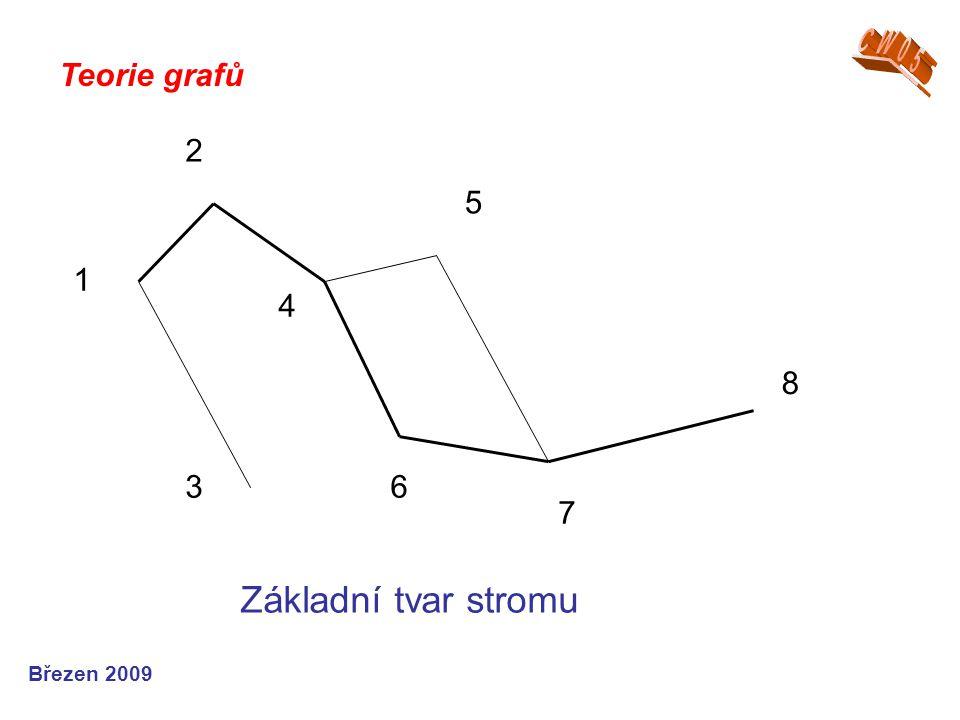 CW05 Teorie grafů 3 2 1 4 6 5 7 8 Základní tvar stromu Březen 2009