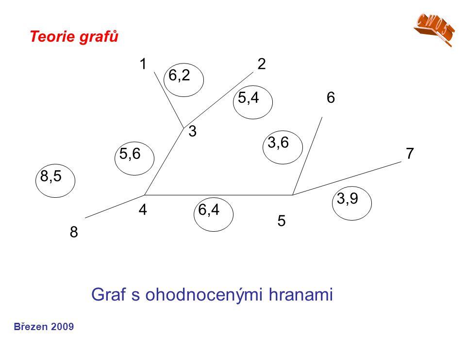 Graf s ohodnocenými hranami