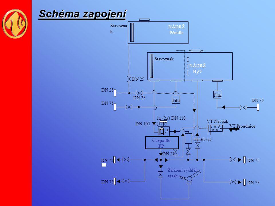 Schéma zapojení Pěnidlo Stavoznak NÁDRŽ H2O Filtr DN 75