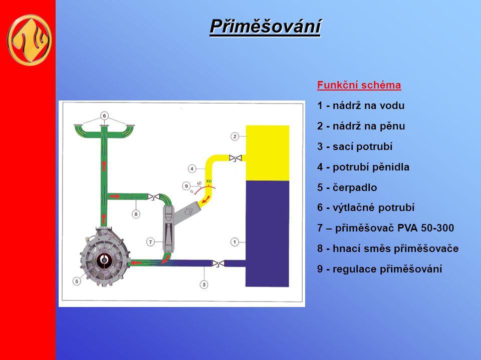 Přiměšování Funkční schéma 1 - nádrž na vodu 2 - nádrž na pěnu