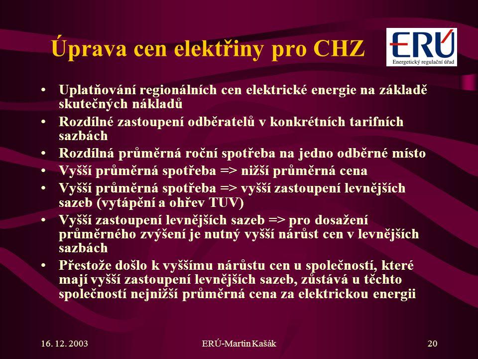 Úprava cen elektřiny pro CHZ