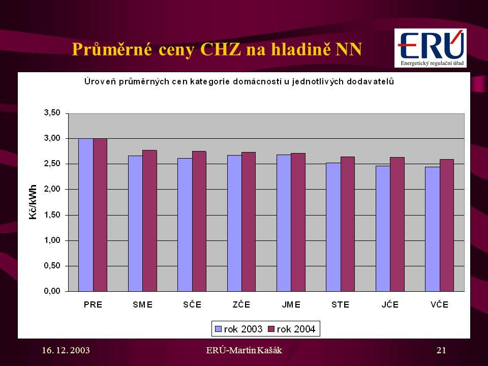 Průměrné ceny CHZ na hladině NN
