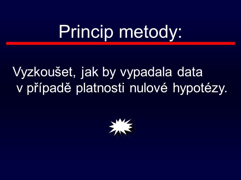 Princip metody: Vyzkoušet, jak by vypadala data