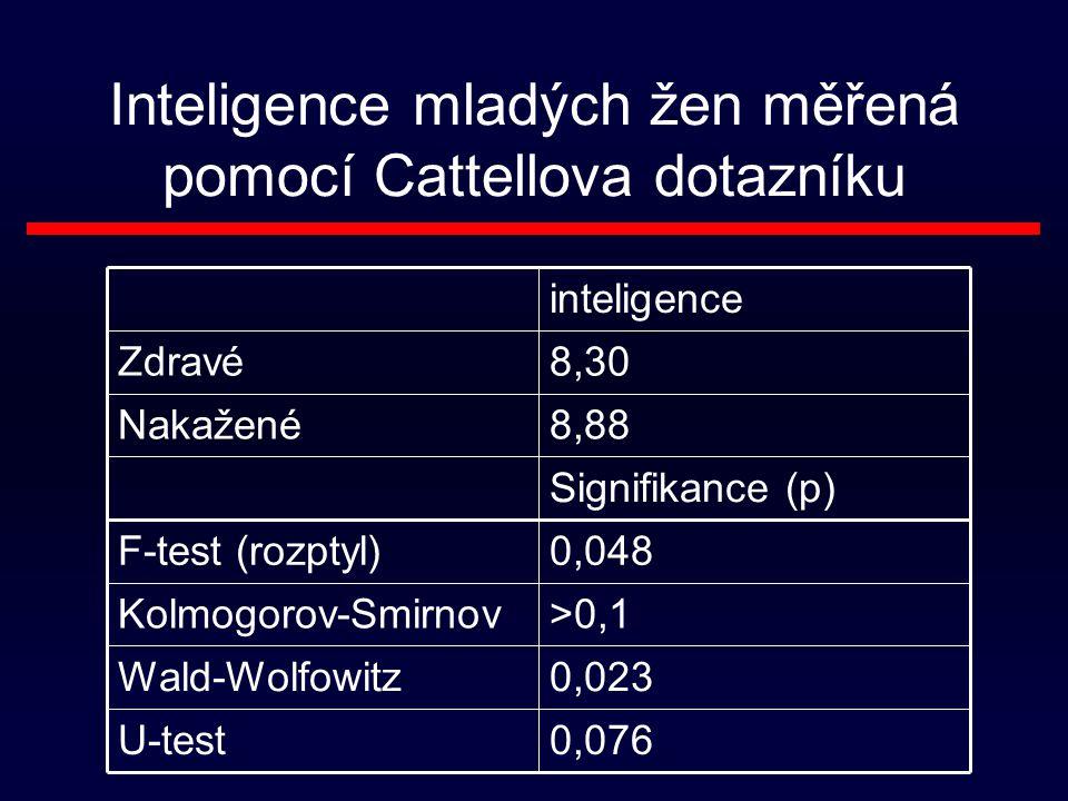 Inteligence mladých žen měřená pomocí Cattellova dotazníku