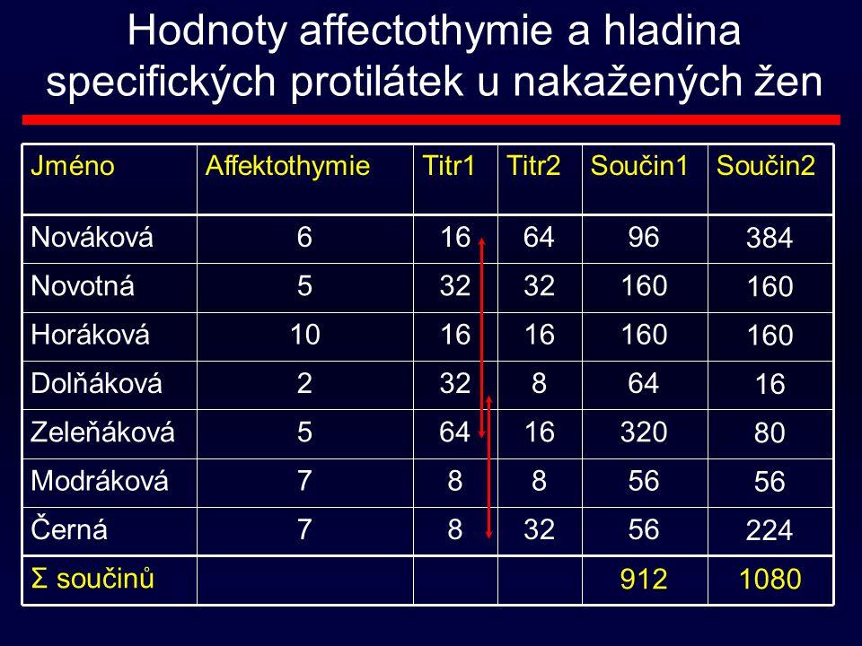 Hodnoty affectothymie a hladina specifických protilátek u nakažených žen