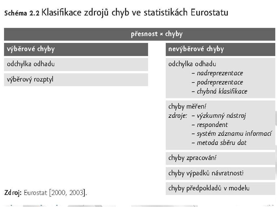 Krejčí: Kvalita výběrových šetření, 16. 12. 2009