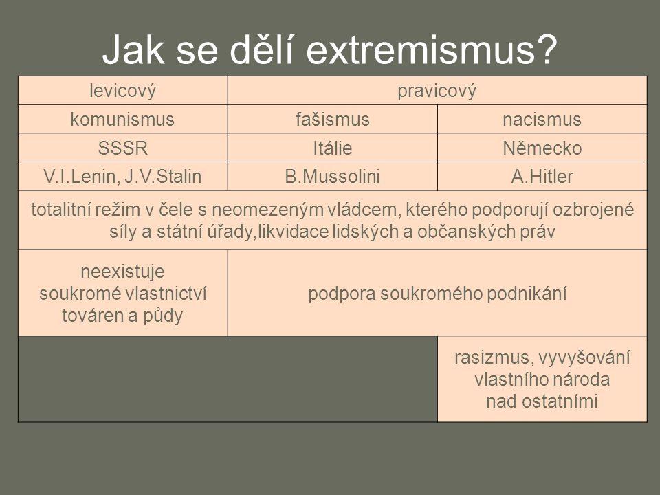 Jak se dělí extremismus