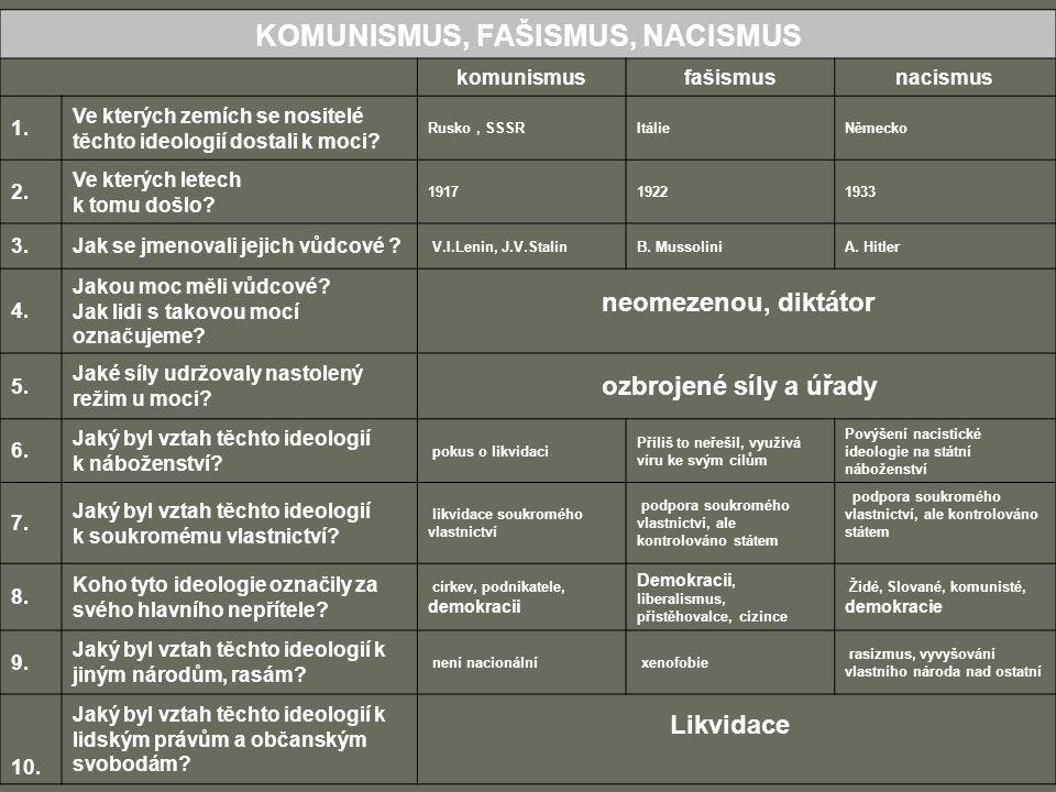 KOMUNISMUS, FAŠISMUS, NACISMUS