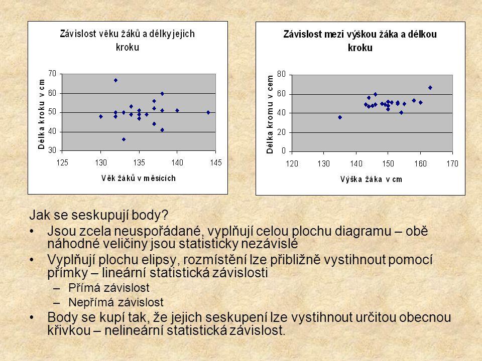 Jak se seskupují body Jsou zcela neuspořádané, vyplňují celou plochu diagramu – obě náhodné veličiny jsou statisticky nezávislé.
