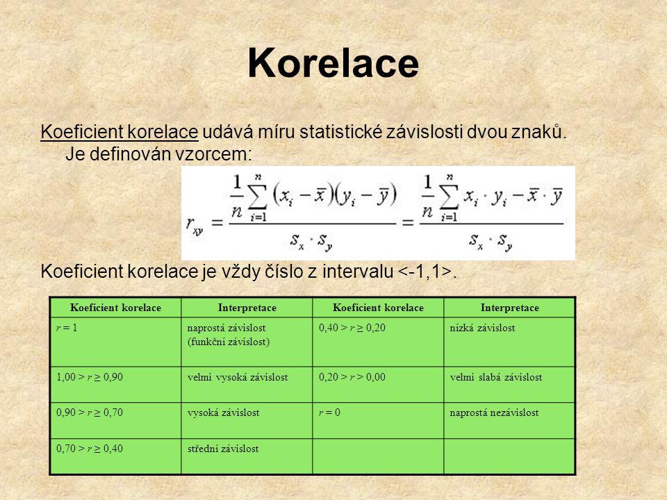 Korelace Koeficient korelace udává míru statistické závislosti dvou znaků. Je definován vzorcem: