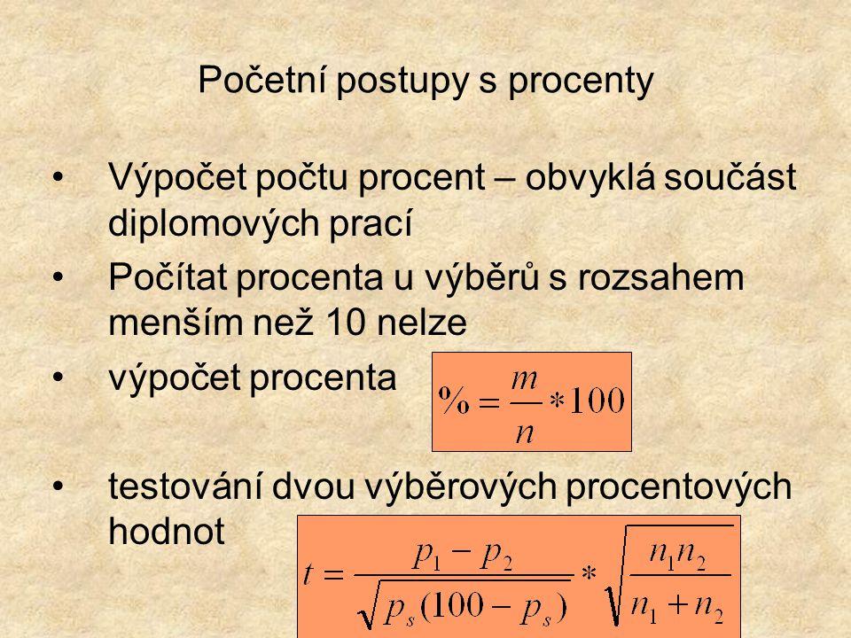 Početní postupy s procenty