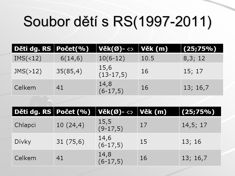 Soubor dětí s RS(1997-2011) Děti dg. RS Počet(%) Věk(Ø)-  Věk (m)