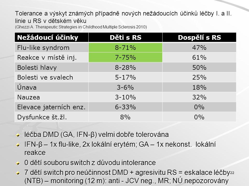 léčba DMD (GA, IFN-β) velmi dobře tolerována