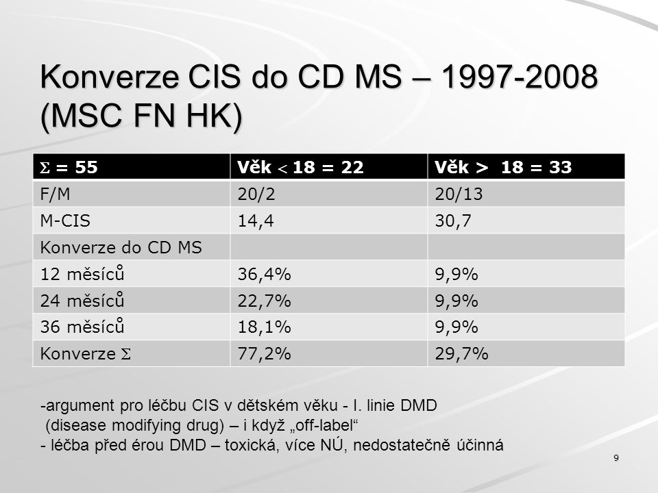 Konverze CIS do CD MS – 1997-2008 (MSC FN HK)