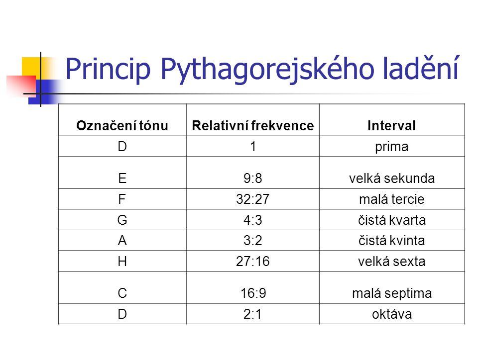 Princip Pythagorejského ladění