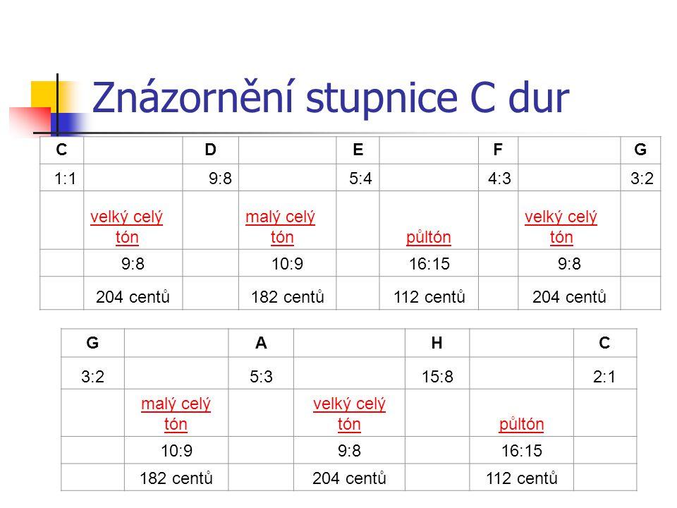 Znázornění stupnice C dur