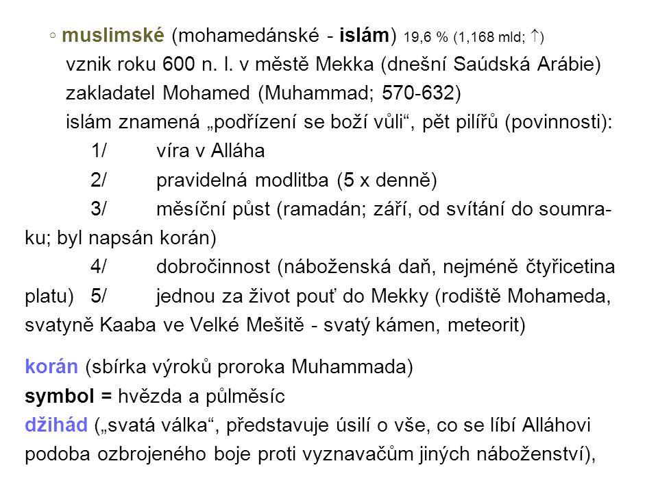 ◦ muslimské (mohamedánské - islám) 19,6 % (1,168 mld; )