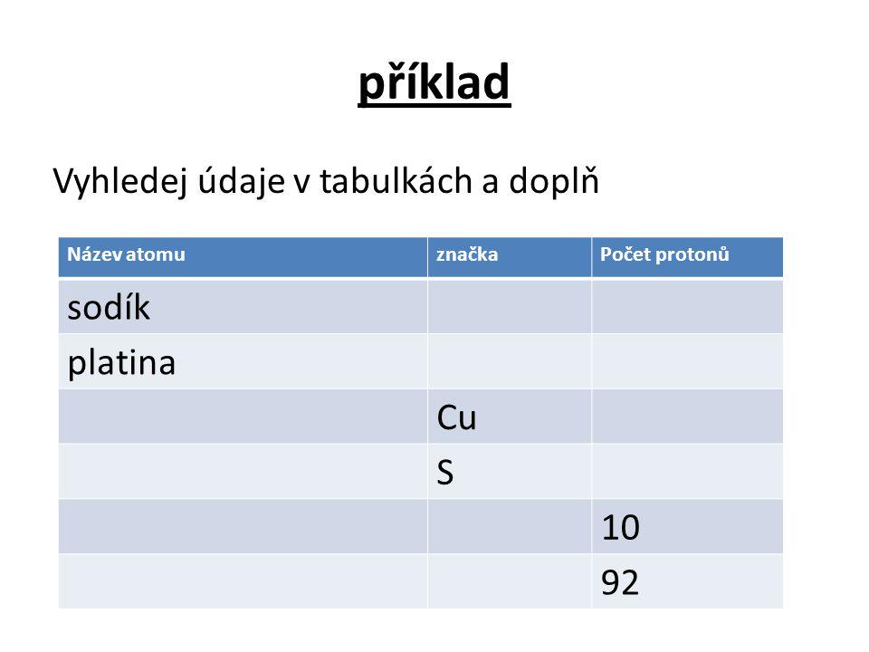 příklad sodík Vyhledej údaje v tabulkách a doplň platina Cu S 10 92