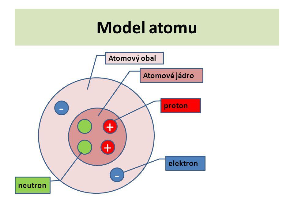 Model atomu Atomový obal Atomové jádro proton - + + elektron - neutron