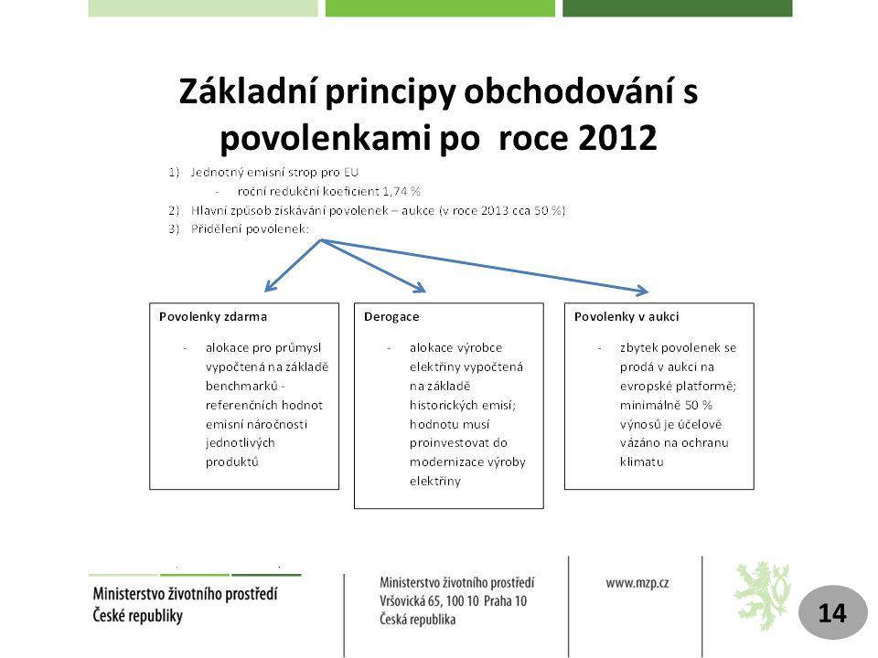 Základní principy obchodování s povolenkami po roce 2012