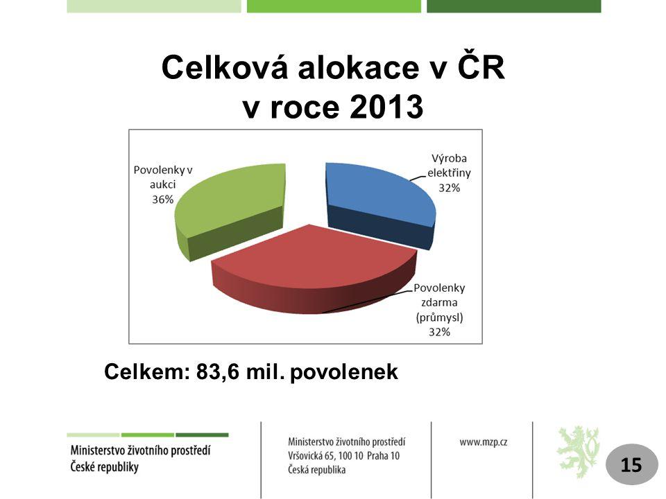 Celková alokace v ČR v roce 2013
