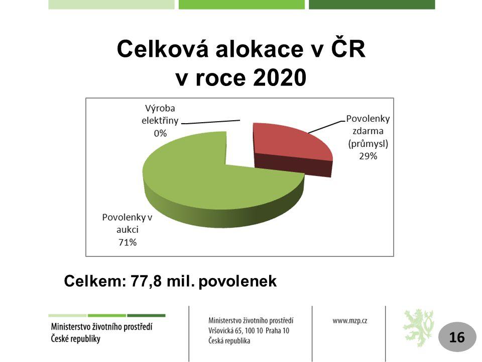 Celková alokace v ČR v roce 2020