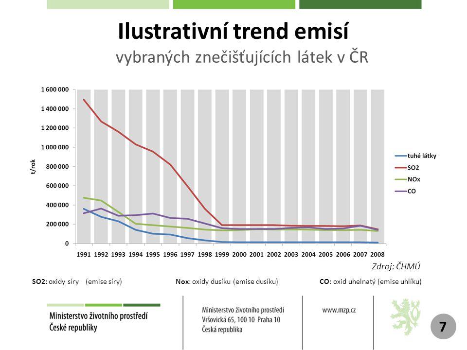 Ilustrativní trend emisí vybraných znečišťujících látek v ČR