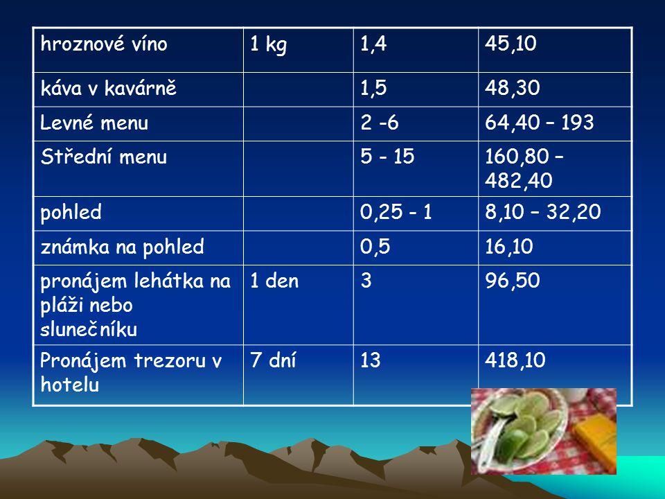 hroznové víno 1 kg. 1,4. 45,10. káva v kavárně. 1,5. 48,30. Levné menu. 2 -6. 64,40 – 193. Střední menu.